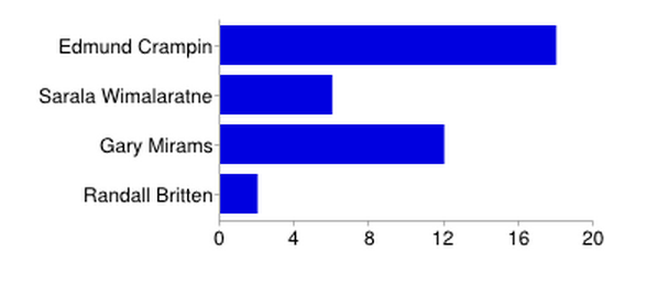 CellML editor voting results - 2014.png