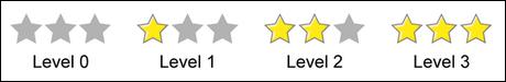 curation stars