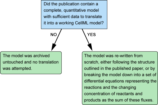 reaction element decision